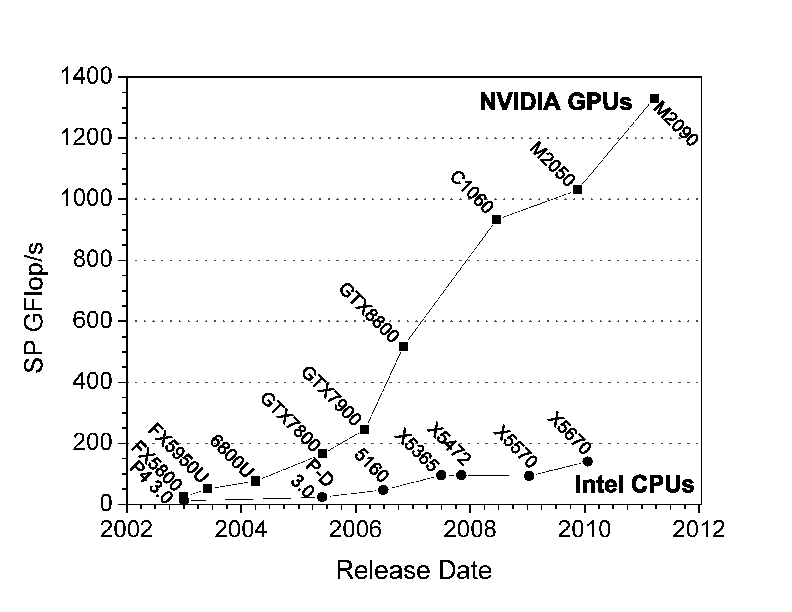 Peak Flop/s for Intel CPUs and NVIDIA GPUs