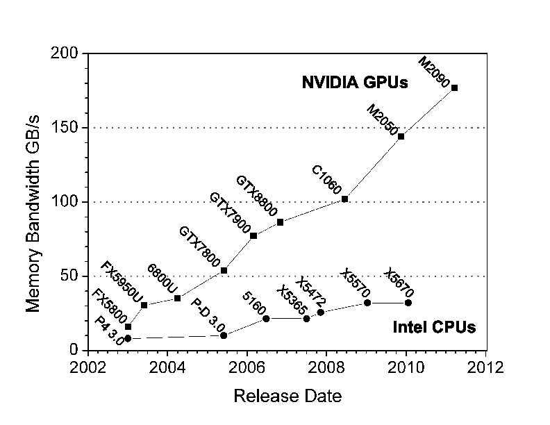 Peak memory bandwidth for Intel CPUs and NVIDIA GPUs