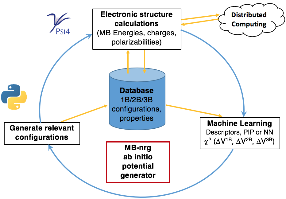 Data centric 	      workflow tools for the automated generation of many-body 	      potentials