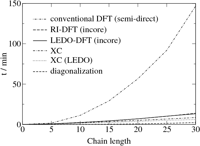 LEDO-DFT scaling behavior